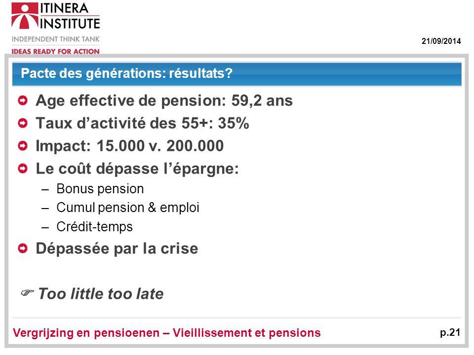 21/09/2014 Pacte des générations: résultats? Age effective de pension: 59,2 ans Taux d'activité des 55+: 35% Impact: 15.000 v. 200.000 Le coût dépasse