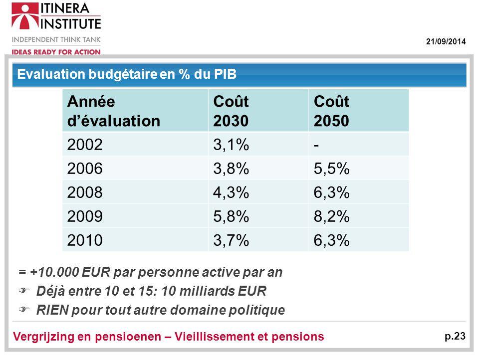 21/09/2014 Vergrijzing en pensioenen – Vieillissement et pensions p.23 Evaluation budgétaire en % du PIB = +10.000 EUR par personne active par an  Déjà entre 10 et 15: 10 milliards EUR  RIEN pour tout autre domaine politique Année d'évaluation Coût 2030 Coût 2050 20023,1%- 20063,8%5,5% 20084,3%6,3% 20095,8%8,2% 20103,7%6,3%