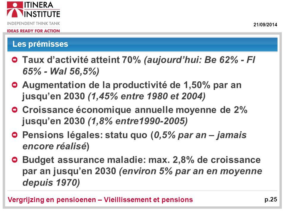 21/09/2014 Vergrijzing en pensioenen – Vieillissement et pensions p.25 Les prémisses Taux d'activité atteint 70% (aujourd'hui: Be 62% - Fl 65% - Wal 56,5%) Augmentation de la productivité de 1,50% par an jusqu'en 2030 (1,45% entre 1980 et 2004) Croissance économique annuelle moyenne de 2% jusqu'en 2030 (1,8% entre1990-2005) Pensions légales: statu quo (0,5% par an – jamais encore réalisé) Budget assurance maladie: max.