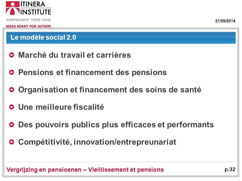 21/09/2014 Le modèle social 2.0 Marché du travail et carrières Pensions et financement des pensions Organisation et financement des soins de santé Une