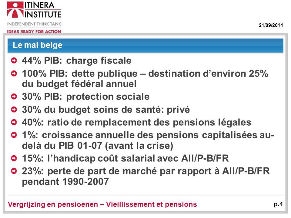 21/09/2014 Le mal belge 44% PIB: charge fiscale 100% PIB: dette publique – destination d'environ 25% du budget fédéral annuel 30% PIB: protection sociale 30% du budget soins de santé: privé 40%: ratio de remplacement des pensions légales 1%: croissance annuelle des pensions capitalisées au- delà du PIB 01-07 (avant la crise) 15%: l'handicap coût salarial avec All/P-B/FR 23%: perte de part de marché par rapport à All/P-B/FR pendant 1990-2007 Vergrijzing en pensioenen – Vieillissement et pensions p.4