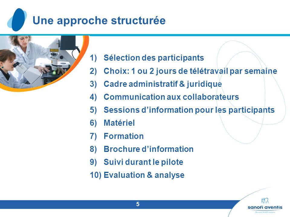 5 Une approche structurée 1) Sélection des participants 2) Choix: 1 ou 2 jours de télétravail par semaine 3) Cadre administratif & juridique 4) Commun