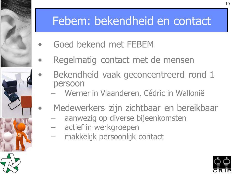 19 Febem: bekendheid en contact Goed bekend met FEBEM Regelmatig contact met de mensen Bekendheid vaak geconcentreerd rond 1 persoon –Werner in Vlaanderen, Cédric in Wallonië Medewerkers zijn zichtbaar en bereikbaar –aanwezig op diverse bijeenkomsten –actief in werkgroepen –makkelijk persoonlijk contact