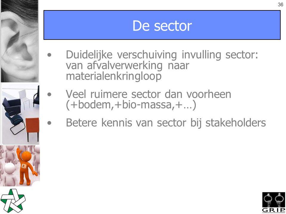 36 De sector Duidelijke verschuiving invulling sector: van afvalverwerking naar materialenkringloop Veel ruimere sector dan voorheen (+bodem,+bio-massa,+…) Betere kennis van sector bij stakeholders