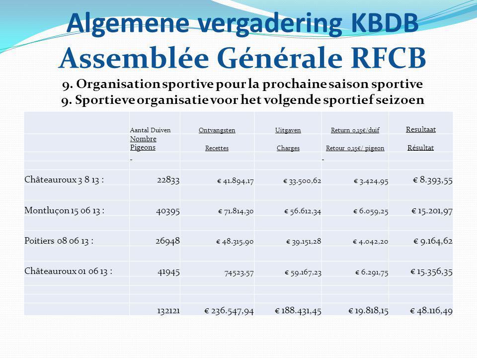 Algemene vergadering KBDB Assemblée Générale RFCB 9. Organisation sportive pour la prochaine saison sportive 9. Sportieve organisatie voor het volgend