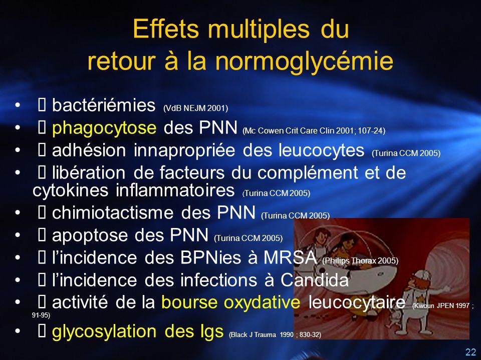 22  bactériémies (VdB NEJM 2001)  phagocytose des PNN (Mc Cowen Crit Care Clin 2001; 107-24)  adhésion innapropriée des leucocytes (Turina CCM 2005