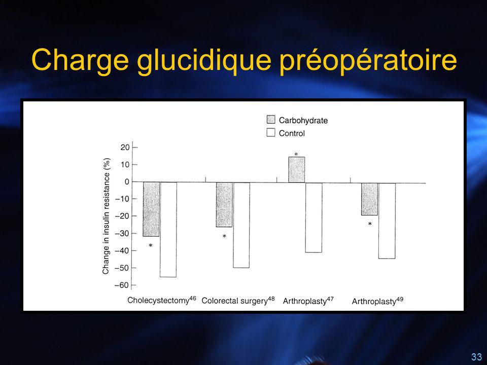 33 Charge glucidique préopératoire