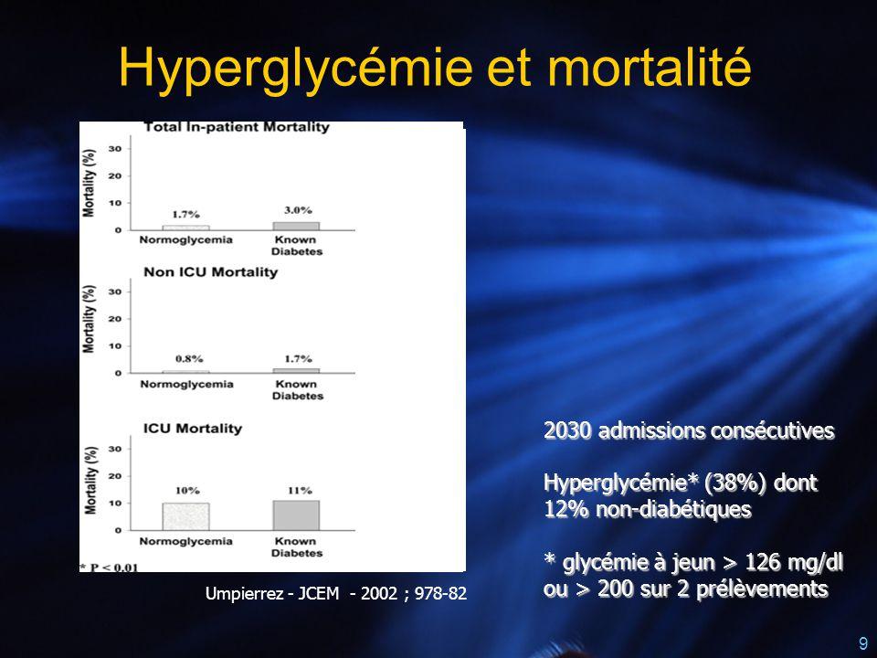 9 Umpierrez - JCEM - 2002 ; 978-82 Hyperglycémie et mortalité 2030 admissions consécutives Hyperglycémie* (38%) dont 12% non-diabétiques * glycémie à