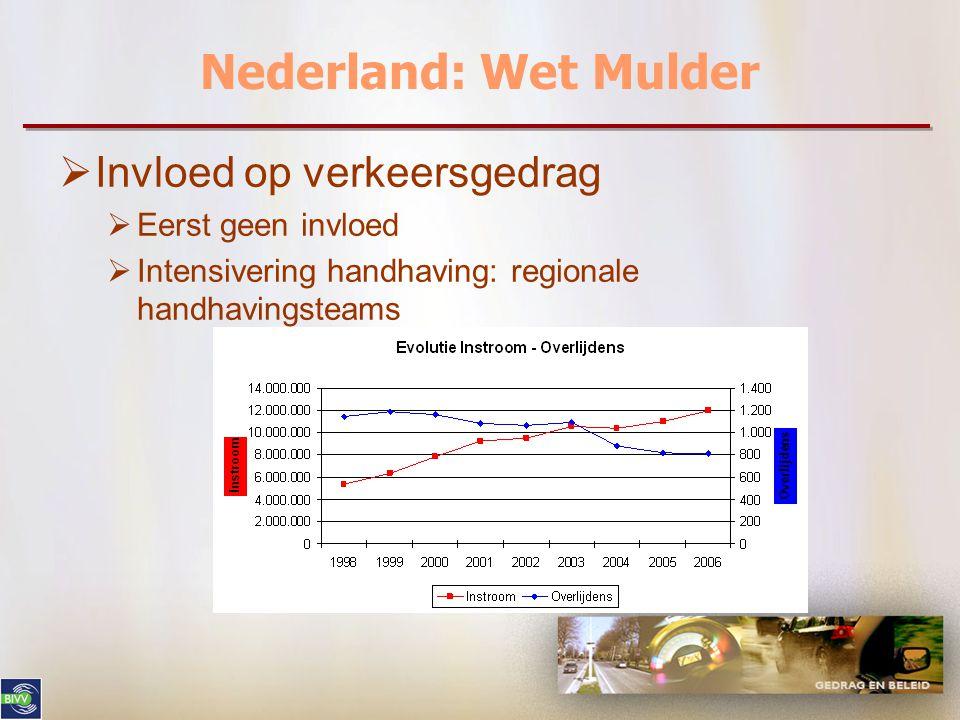 Nederland: Wet Mulder  Invloed op verkeersgedrag  Eerst geen invloed  Intensivering handhaving: regionale handhavingsteams
