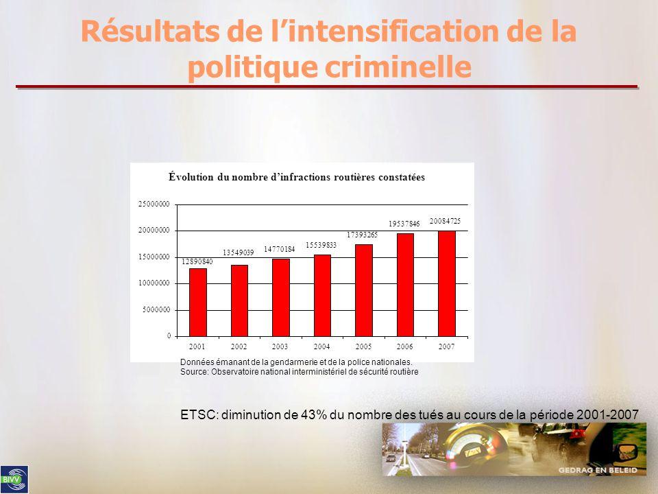 Résultats de l'intensification de la politique criminelle Évolution du nombre d'infractions routières constatées 14770184 15539833 17393265 19537846 20084725 12890840 13549039 0 5000000 10000000 15000000 20000000 25000000 2001200220032004200520062007 Données émanant de la gendarmerie et de la police nationales.