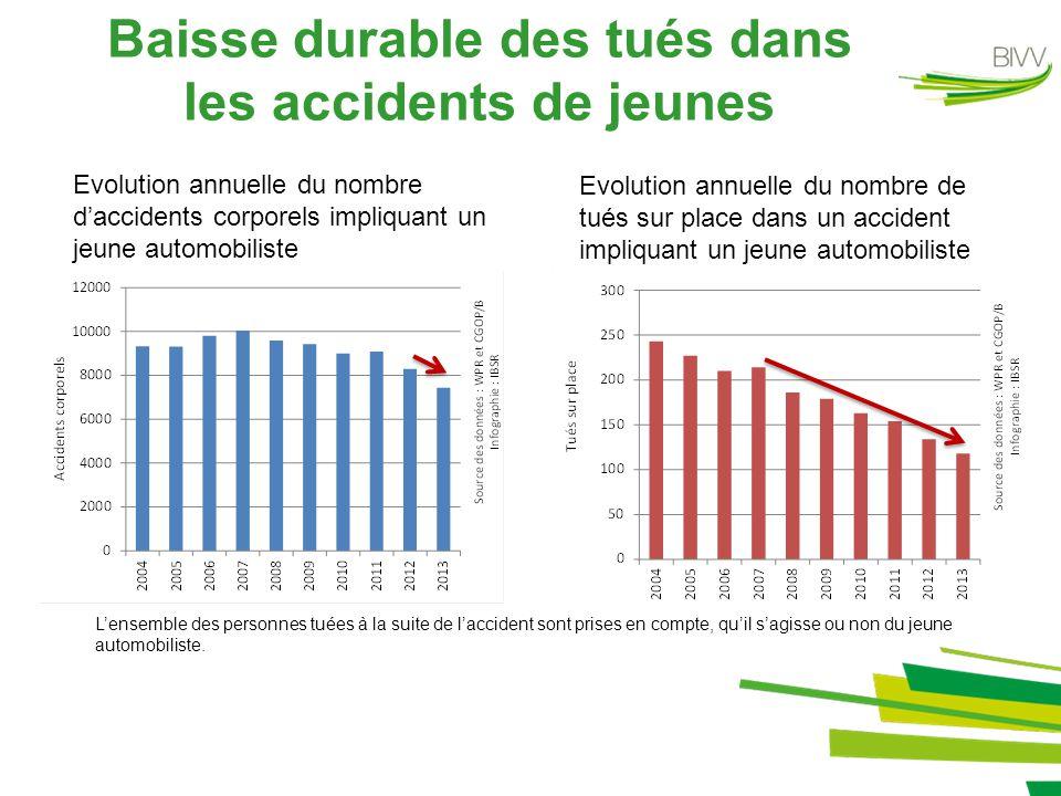 Baisse durable des tués dans les accidents de jeunes Evolution annuelle du nombre d'accidents corporels impliquant un jeune automobiliste Evolution an
