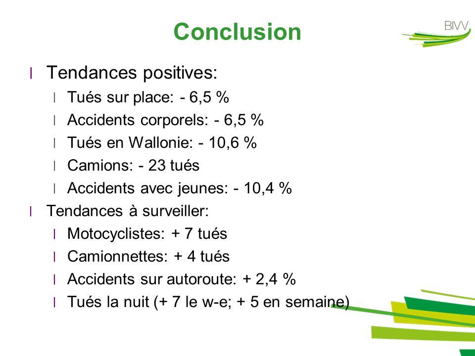 Conclusion ׀Tendances positives: ׀Tués sur place: - 6,5 % ׀Accidents corporels: - 6,5 % ׀Tués en Wallonie: - 10,6 % ׀Camions: - 23 tués ׀Accidents ave