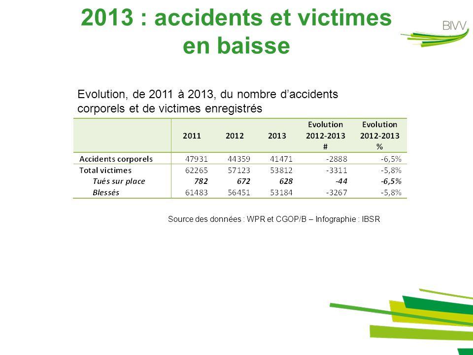 Accidents et tués sur place: niveau bas historique Evolution annuelle du nombre d'accidents corporels enregistrés Evolution annuelle du nombre de tués sur place enregistrés 41.471 628 -6,5% (672 en 2012) - 6,5% (44.359 en 2012) Estimation du nombre de décédés 30 jours: 720 (objectif = 630 en 2015)