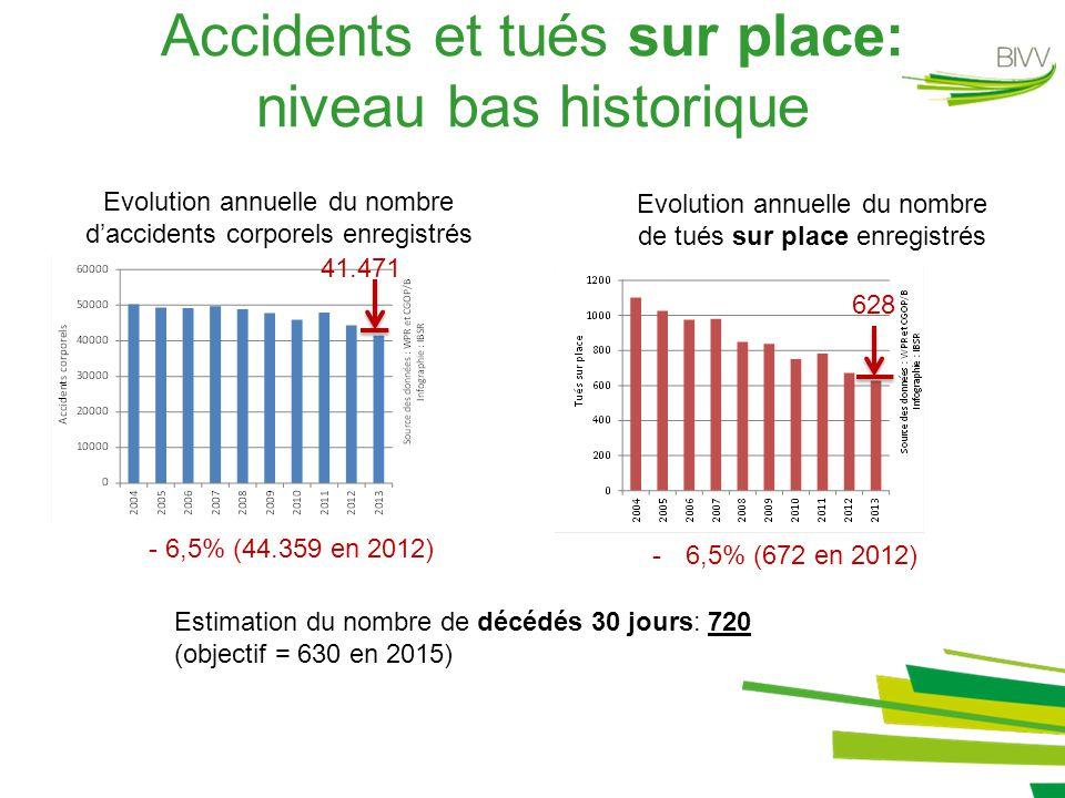 Accidents et tués sur place: niveau bas historique Evolution annuelle du nombre d'accidents corporels enregistrés Evolution annuelle du nombre de tués