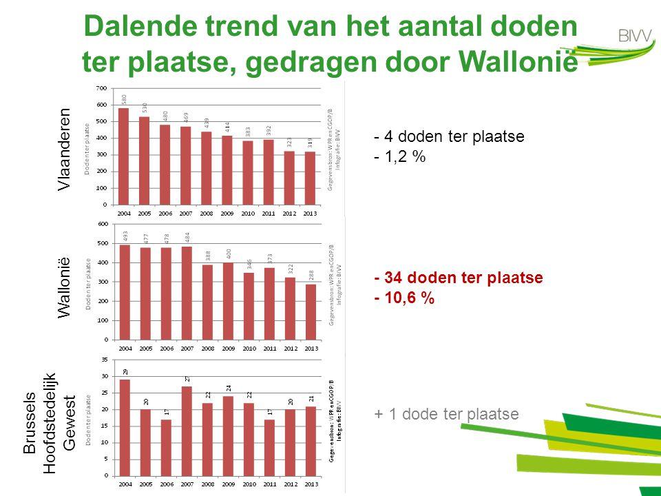 Dalende trend van het aantal doden ter plaatse, gedragen door Wallonië Wallonië Brussels Hoofdstedelijk Gewest Vlaanderen - 4 doden ter plaatse - 1,2