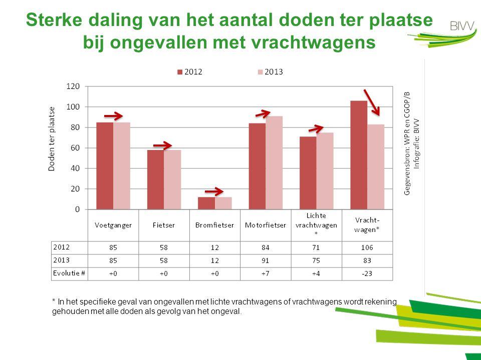 Lichte stijging van de letsel- ongevallen op autosnelwegen +2,4% 20122013 Evolutie 2012- 2013 # Evolutie 2012- 2013 % Letselongevallen 35993687+88+2,4% Totaal slachtoffers 53475620+273+5,1% Doden ter plaatse 114108-6-5,3% Gewonden 52335512+279+5,3%