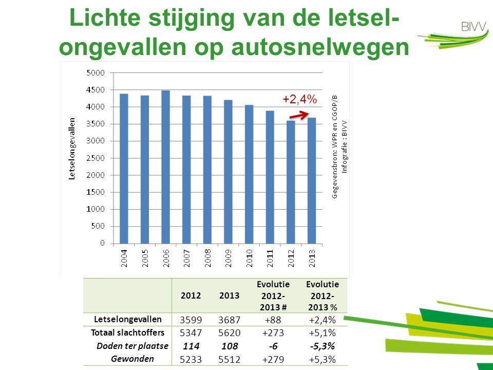 Lichte stijging van de letsel- ongevallen op autosnelwegen +2,4% 20122013 Evolutie 2012- 2013 # Evolutie 2012- 2013 % Letselongevallen 35993687+88+2,4