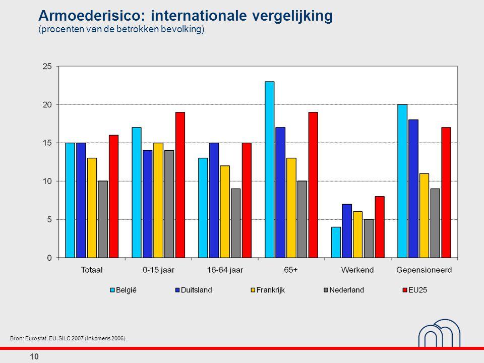 10 Armoederisico: internationale vergelijking (procenten van de betrokken bevolking) Bron: Eurostat, EU-SILC 2007 (inkomens 2006).