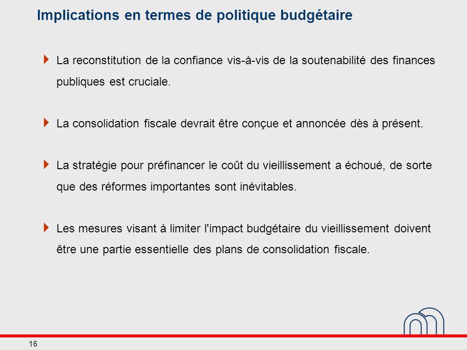 Implications en termes de politique budgétaire  La reconstitution de la confiance vis-à-vis de la soutenabilité des finances publiques est cruciale.