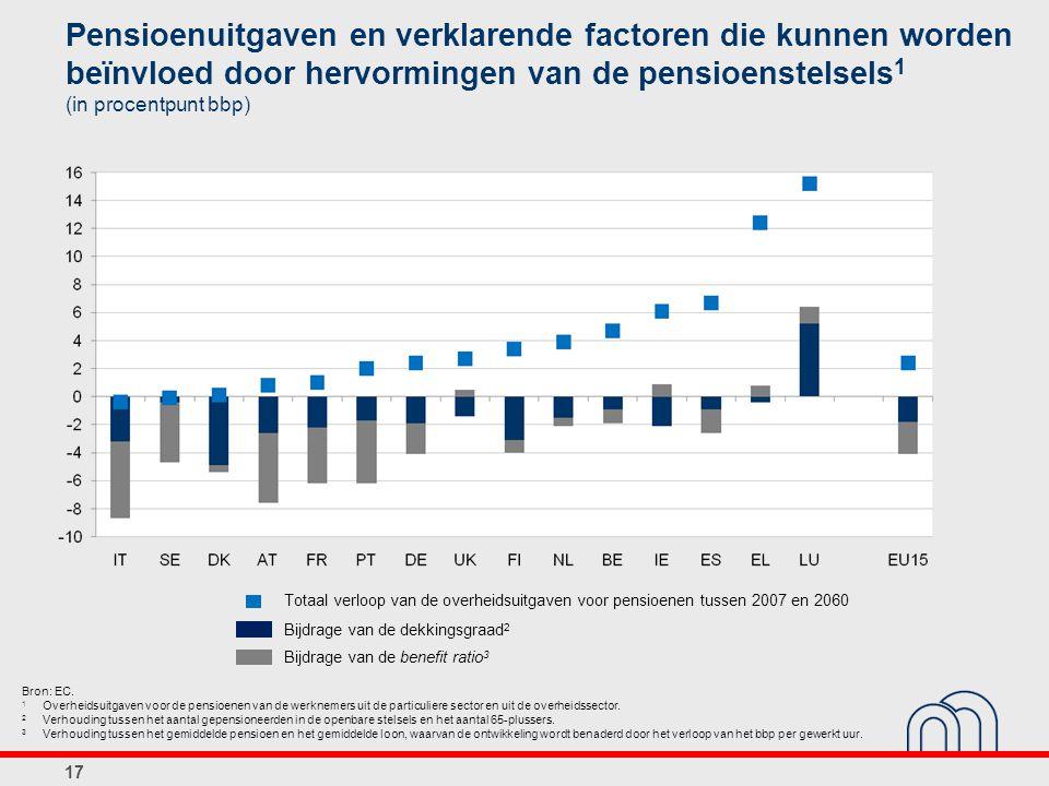 Pensioenuitgaven en verklarende factoren die kunnen worden beïnvloed door hervormingen van de pensioenstelsels 1 (in procentpunt bbp) 17 Bron: EC.