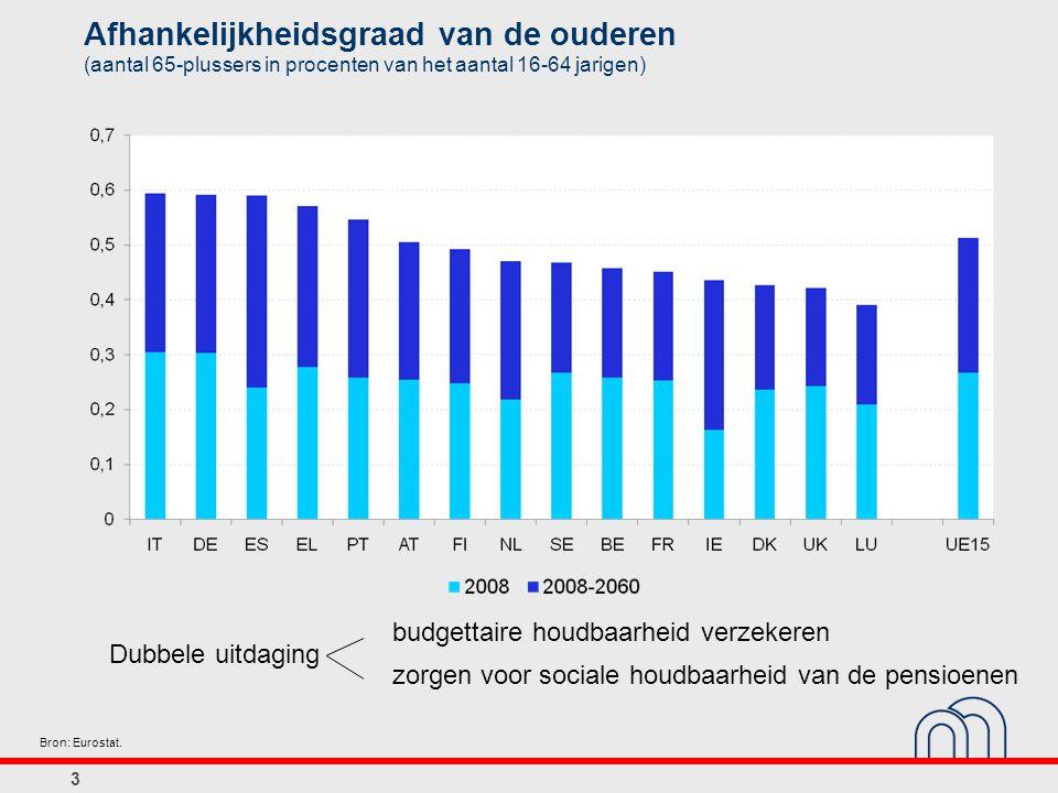Afhankelijkheidsgraad van de ouderen (aantal 65-plussers in procenten van het aantal 16-64 jarigen) 3 Bron: Eurostat.