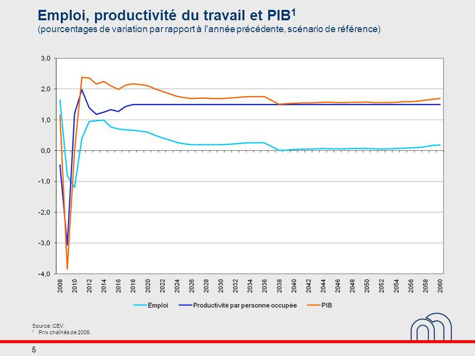 5 Emploi, productivité du travail et PIB 1 (pourcentages de variation par rapport à l année précédente, scénario de référence) Source: CEV.