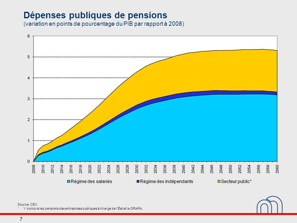 7 Dépenses publiques de pensions (variation en points de pourcentage du PIB par rapport à 2008) Source: CEV.