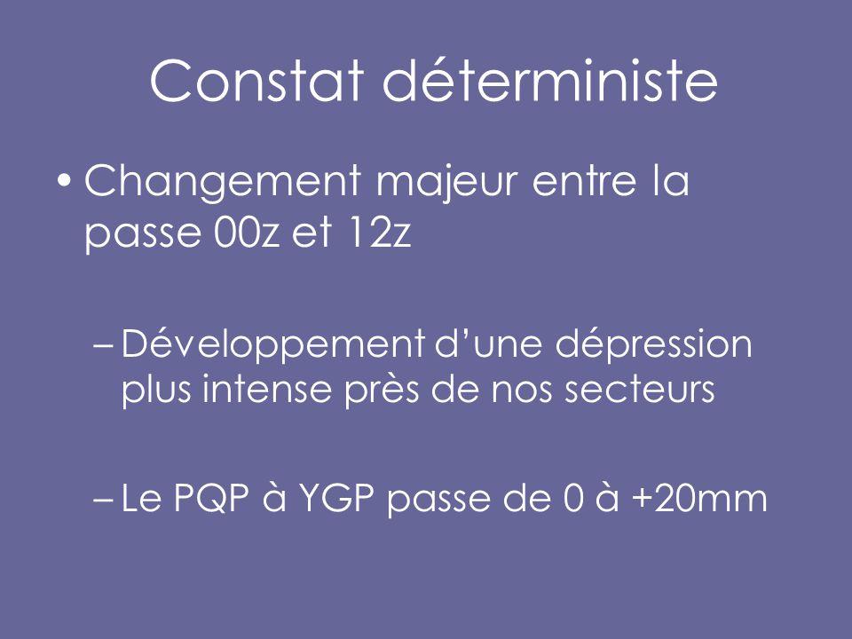 Constat déterministe Changement majeur entre la passe 00z et 12z –Développement d'une dépression plus intense près de nos secteurs –Le PQP à YGP passe de 0 à +20mm