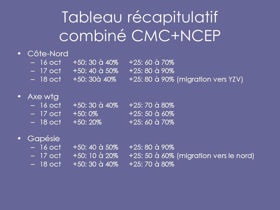 Tableau récapitulatif combiné CMC+NCEP Côte-Nord –16 oct+50: 30 à 40% +25: 60 à 70% –17 oct +50: 40 à 50%+25: 80 à 90% –18 oct +50: 30à 40%+25: 80 à 90% (migration vers YZV) Axe wtg –16 oct+50: 30 à 40% +25: 70 à 80% –17 oct +50: 0%+25: 50 à 60% –18 oct +50: 20%+25: 60 à 70% Gapésie –16 oct+50: 40 à 50% +25: 80 à 90% –17 oct +50: 10 à 20%+25: 50 à 60% (migration vers le nord) –18 oct +50: 30 à 40%+25: 70 à 80%