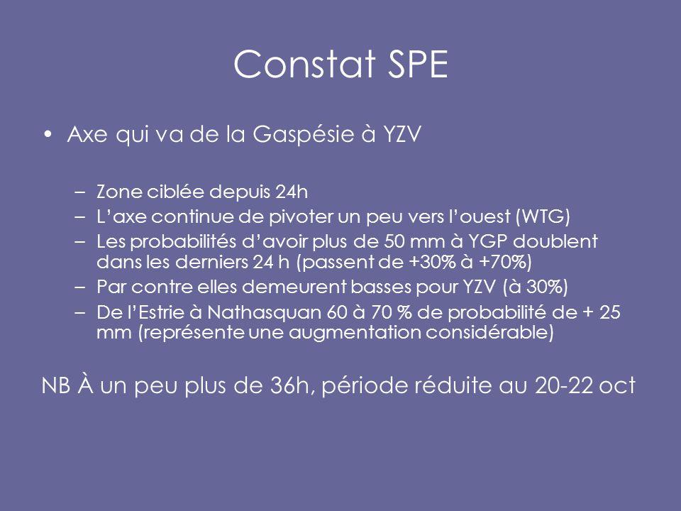 Constat SPE Axe qui va de la Gaspésie à YZV –Zone ciblée depuis 24h –L'axe continue de pivoter un peu vers l'ouest (WTG) –Les probabilités d'avoir plus de 50 mm à YGP doublent dans les derniers 24 h (passent de +30% à +70%) –Par contre elles demeurent basses pour YZV (à 30%) –De l'Estrie à Nathasquan 60 à 70 % de probabilité de + 25 mm (représente une augmentation considérable) NB À un peu plus de 36h, période réduite au 20-22 oct