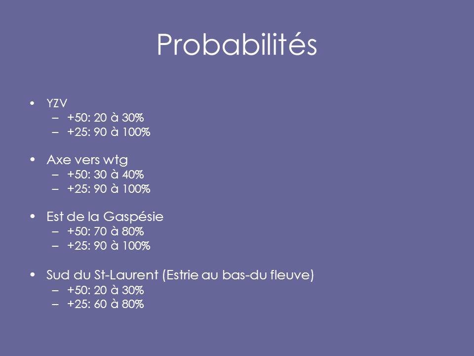 Probabilités YZV –+50: 20 à 30% –+25: 90 à 100% Axe vers wtg –+50: 30 à 40% –+25: 90 à 100% Est de la Gaspésie –+50: 70 à 80% –+25: 90 à 100% Sud du St-Laurent (Estrie au bas-du fleuve) –+50: 20 à 30% –+25: 60 à 80%