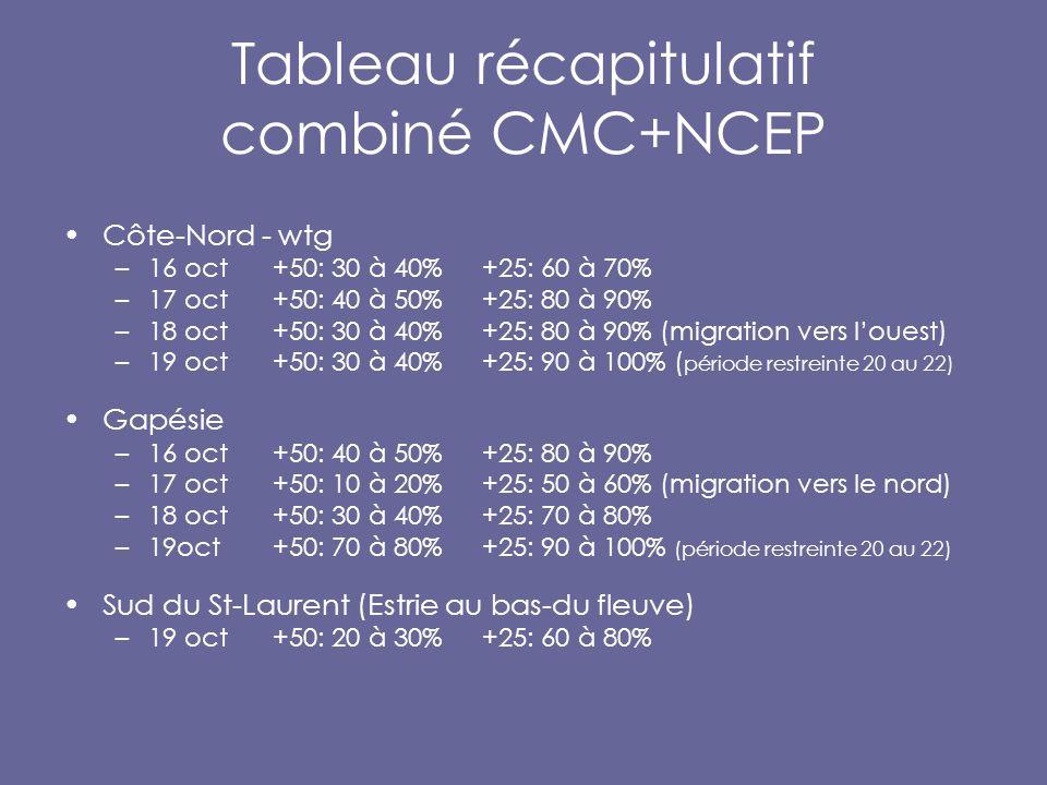 Tableau récapitulatif combiné CMC+NCEP Côte-Nord - wtg –16 oct+50: 30 à 40% +25: 60 à 70% –17 oct +50: 40 à 50%+25: 80 à 90% –18 oct +50: 30 à 40%+25: 80 à 90% (migration vers l'ouest) –19 oct+50: 30 à 40%+25: 90 à 100% ( période restreinte 20 au 22) Gapésie –16 oct+50: 40 à 50% +25: 80 à 90% –17 oct +50: 10 à 20%+25: 50 à 60% (migration vers le nord) –18 oct +50: 30 à 40%+25: 70 à 80% –19oct+50: 70 à 80%+25: 90 à 100% (période restreinte 20 au 22) Sud du St-Laurent (Estrie au bas-du fleuve) –19 oct +50: 20 à 30%+25: 60 à 80%