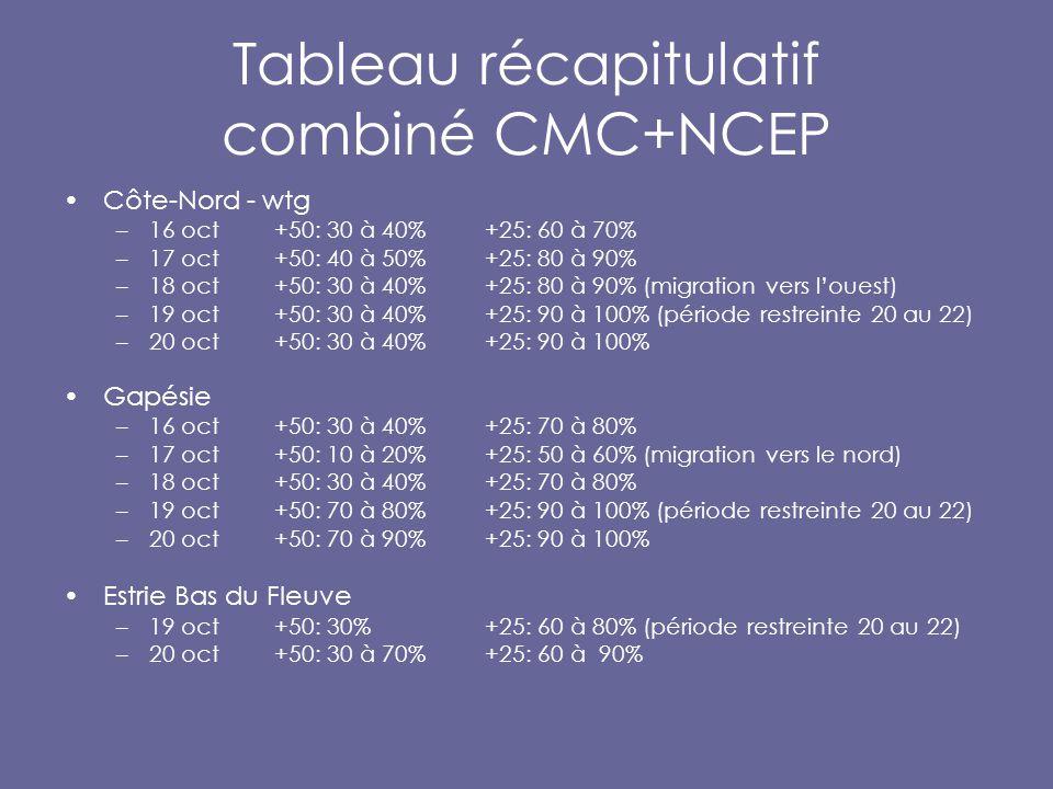 Tableau récapitulatif combiné CMC+NCEP Côte-Nord - wtg –16 oct+50: 30 à 40% +25: 60 à 70% –17 oct +50: 40 à 50%+25: 80 à 90% –18 oct +50: 30 à 40%+25: 80 à 90% (migration vers l'ouest) –19 oct+50: 30 à 40%+25: 90 à 100% (période restreinte 20 au 22) –20 oct +50: 30 à 40%+25: 90 à 100% Gapésie –16 oct+50: 30 à 40% +25: 70 à 80% –17 oct +50: 10 à 20%+25: 50 à 60% (migration vers le nord) –18 oct +50: 30 à 40%+25: 70 à 80% –19 oct+50: 70 à 80%+25: 90 à 100% (période restreinte 20 au 22) –20 oct+50: 70 à 90%+25: 90 à 100% Estrie Bas du Fleuve –19 oct+50: 30%+25: 60 à 80% (période restreinte 20 au 22) –20 oct+50: 30 à 70%+25: 60 à 90%