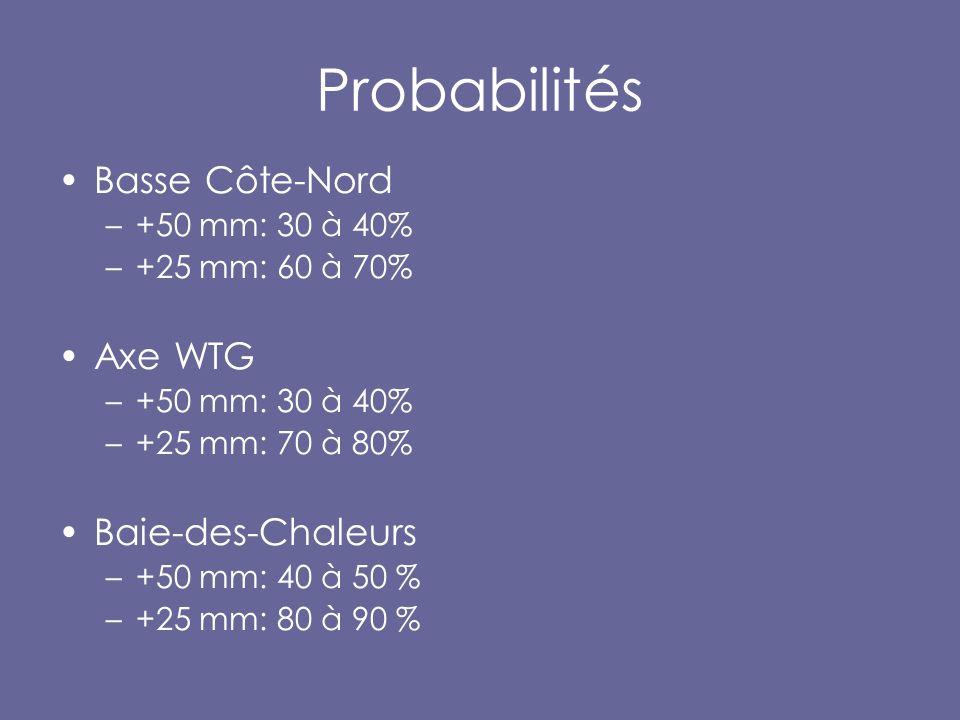 Probabilités Basse Côte-Nord –+50 mm: 30 à 40% –+25 mm: 60 à 70% Axe WTG –+50 mm: 30 à 40% –+25 mm: 70 à 80% Baie-des-Chaleurs –+50 mm: 40 à 50 % –+25 mm: 80 à 90 %