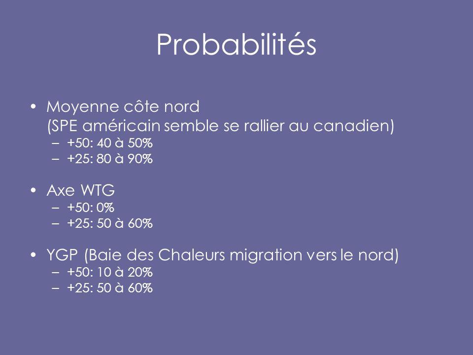 Probabilités Moyenne côte nord (SPE américain semble se rallier au canadien) –+50: 40 à 50% –+25: 80 à 90% Axe WTG –+50: 0% –+25: 50 à 60% YGP (Baie des Chaleurs migration vers le nord) –+50: 10 à 20% –+25: 50 à 60%