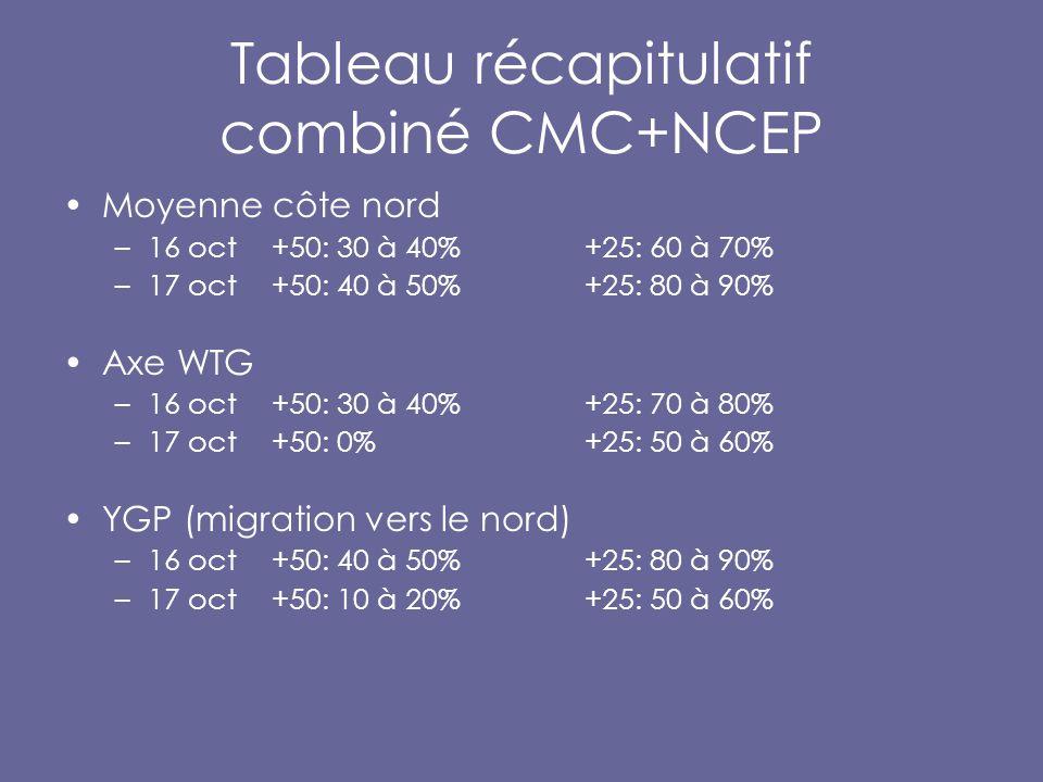 Tableau récapitulatif combiné CMC+NCEP Moyenne côte nord –16 oct+50: 30 à 40% +25: 60 à 70% –17 oct +50: 40 à 50%+25: 80 à 90% Axe WTG –16 oct+50: 30 à 40% +25: 70 à 80% –17 oct +50: 0%+25: 50 à 60% YGP (migration vers le nord) –16 oct+50: 40 à 50% +25: 80 à 90% –17 oct +50: 10 à 20%+25: 50 à 60%