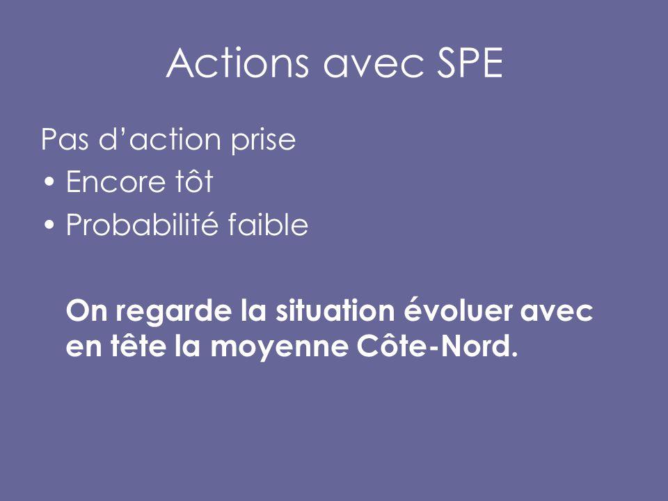 Actions avec SPE Pas d'action prise Encore tôt Probabilité faible On regarde la situation évoluer avec en tête la moyenne Côte-Nord.