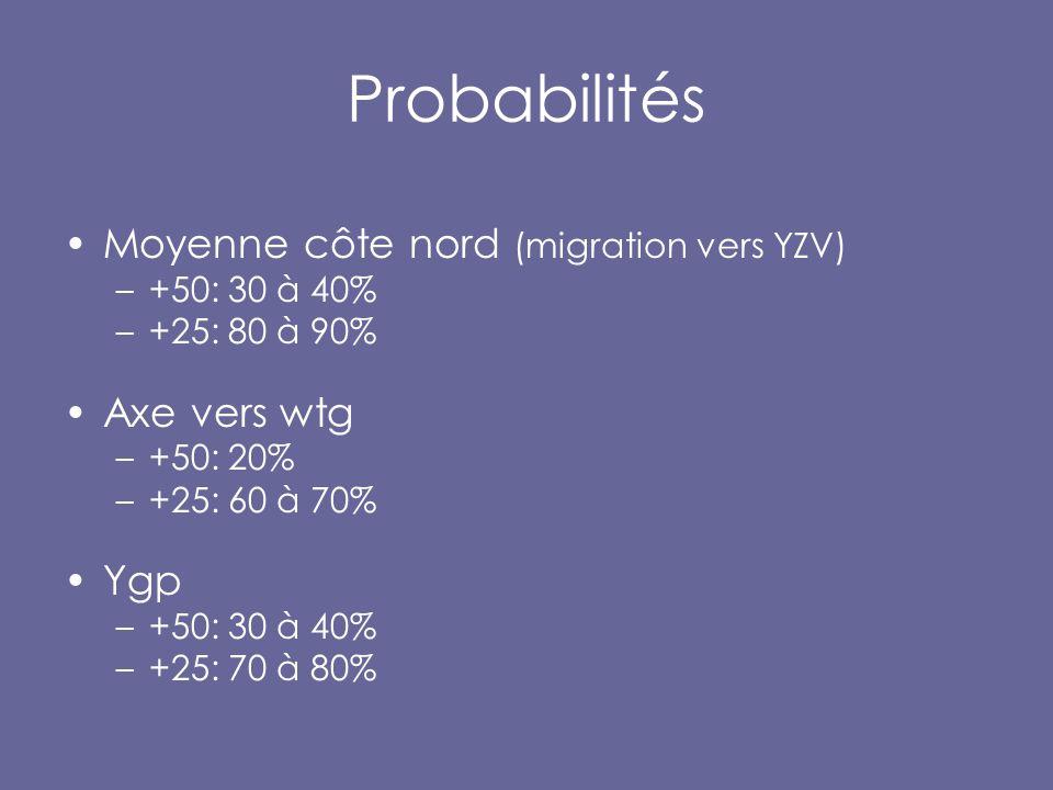 Probabilités Moyenne côte nord (migration vers YZV) –+50: 30 à 40% –+25: 80 à 90% Axe vers wtg –+50: 20% –+25: 60 à 70% Ygp –+50: 30 à 40% –+25: 70 à 80%
