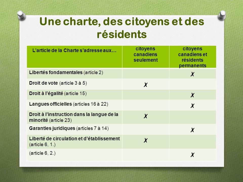 Une charte, des citoyens et des résidents L'article de la Charte s'adresse aux… citoyens canadiens seulement citoyens canadiens et résidents permanent