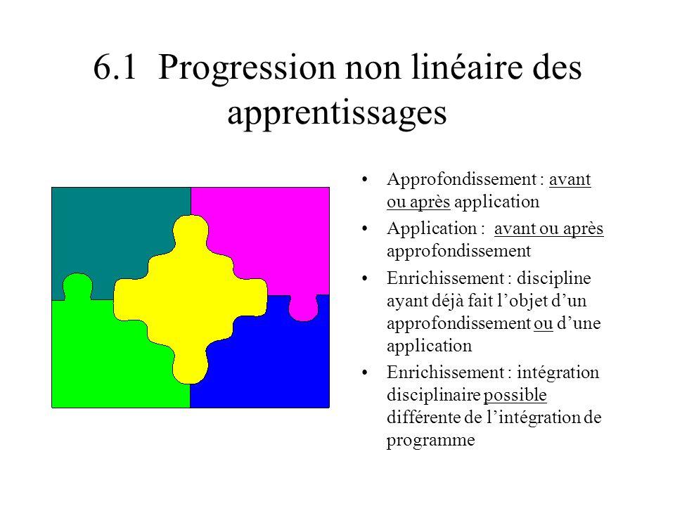 6.1 Progression non linéaire des apprentissages Approfondissement : avant ou après application Application : avant ou après approfondissement Enrichis