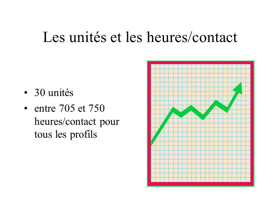 Les unités et les heures/contact 30 unités entre 705 et 750 heures/contact pour tous les profils