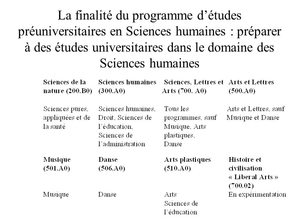 La finalité du programme d'études préuniversitaires en Sciences humaines : préparer à des études universitaires dans le domaine des Sciences humaines
