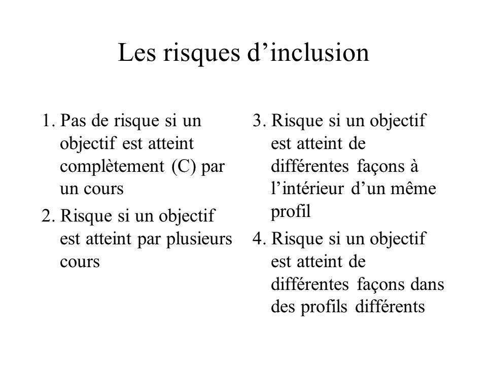 Les risques d'inclusion 1. Pas de risque si un objectif est atteint complètement (C) par un cours 2. Risque si un objectif est atteint par plusieurs c