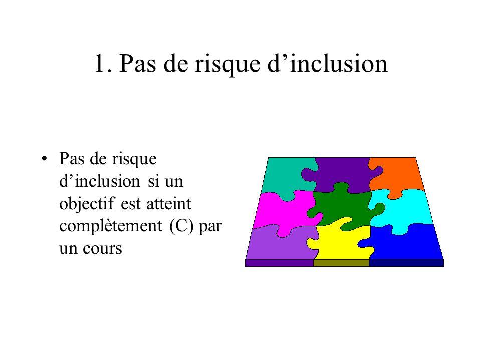 1. Pas de risque d'inclusion Pas de risque d'inclusion si un objectif est atteint complètement (C) par un cours