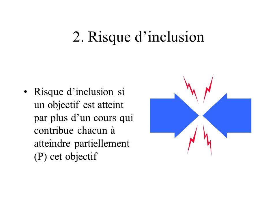 2. Risque d'inclusion Risque d'inclusion si un objectif est atteint par plus d'un cours qui contribue chacun à atteindre partiellement (P) cet objecti