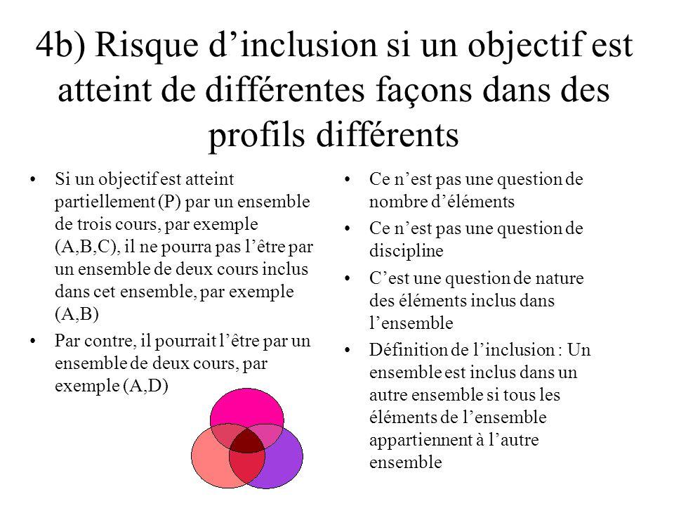 4b) Risque d'inclusion si un objectif est atteint de différentes façons dans des profils différents Si un objectif est atteint partiellement (P) par un ensemble de trois cours, par exemple (A,B,C), il ne pourra pas l'être par un ensemble de deux cours inclus dans cet ensemble, par exemple (A,B) Par contre, il pourrait l'être par un ensemble de deux cours, par exemple (A,D) Ce n'est pas une question de nombre d'éléments Ce n'est pas une question de discipline C'est une question de nature des éléments inclus dans l'ensemble Définition de l'inclusion : Un ensemble est inclus dans un autre ensemble si tous les éléments de l'ensemble appartiennent à l'autre ensemble