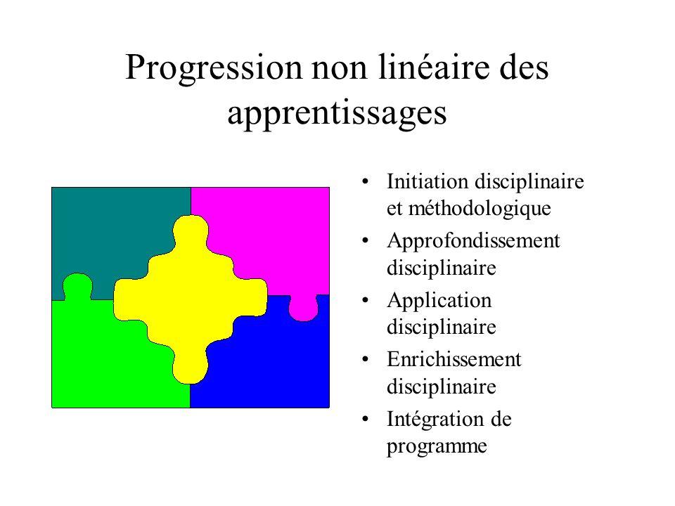 Progression non linéaire des apprentissages Initiation disciplinaire et méthodologique Approfondissement disciplinaire Application disciplinaire Enrichissement disciplinaire Intégration de programme