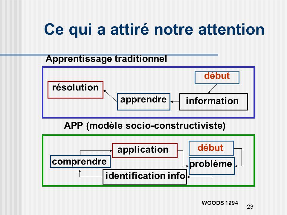 23 Ce qui a attiré notre attention Apprentissage traditionnel APP (modèle socio-constructiviste) début problème information apprendre application réso