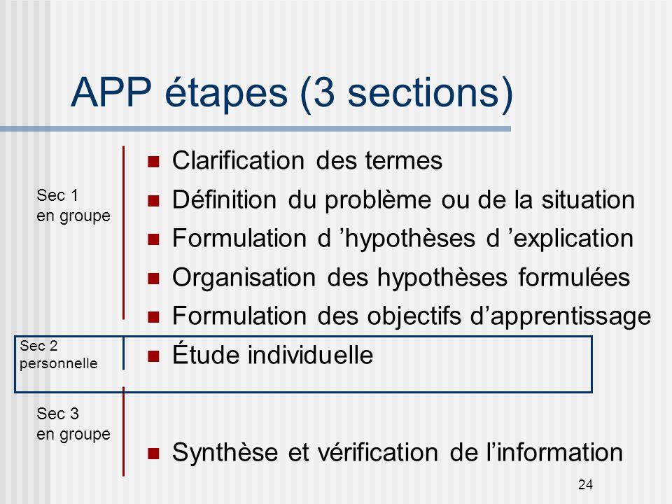 24 APP étapes (3 sections) Clarification des termes Définition du problème ou de la situation Formulation d 'hypothèses d 'explication Organisation de