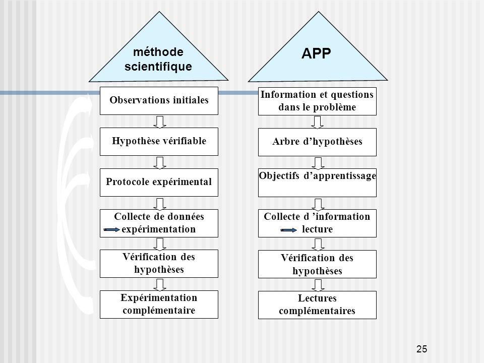 25 Hypothèse vérifiable Protocole expérimental Collecte de données expérimentation Vérification des hypothèses Observations initiales Expérimentation